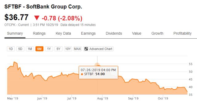 softbank stock price