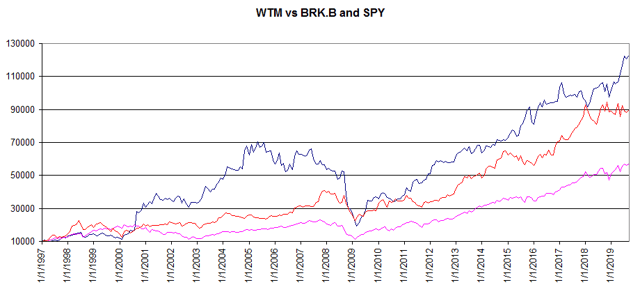 White Mountain vs. Berkshire and S&P 500