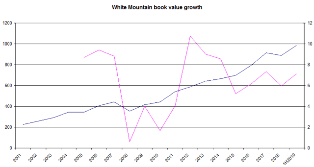 White Mountain growth in book value