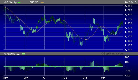 NYSE Arca Oil Index