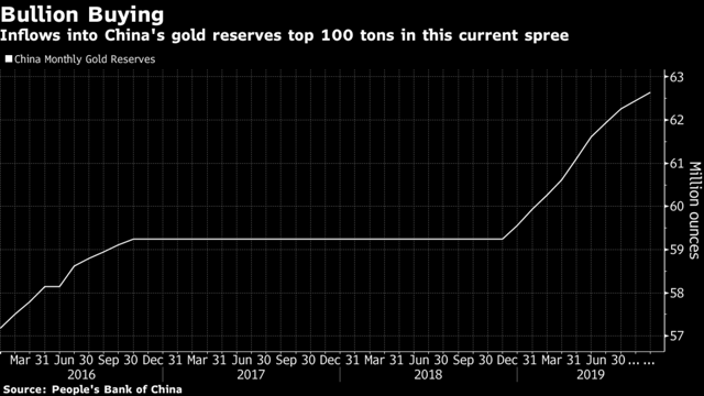 China Central Bank Gold Inflows