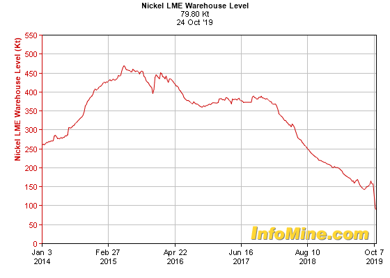5 Year Nickel LME Warehouse Levels - Nickel Levels Chart