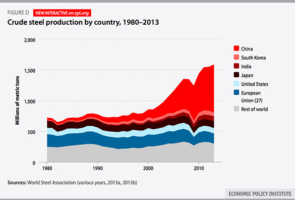 Image result for steel production by country