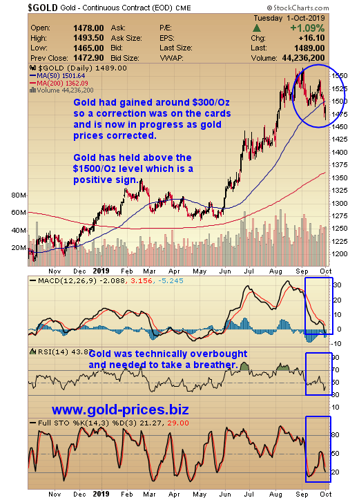 Gold Miners Are Set Up For Huge Gains