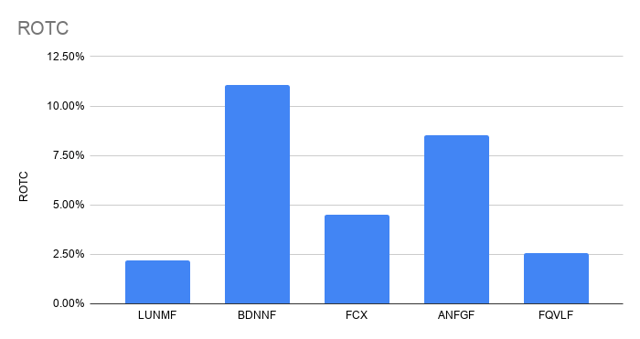 Lundin Mining peer comparison