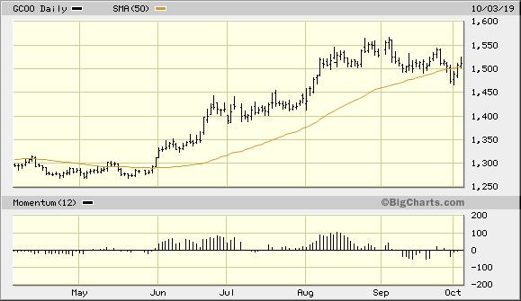 Gold Prepares For Next Phase Of Bull Market