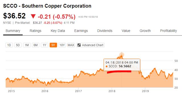 scco stock price