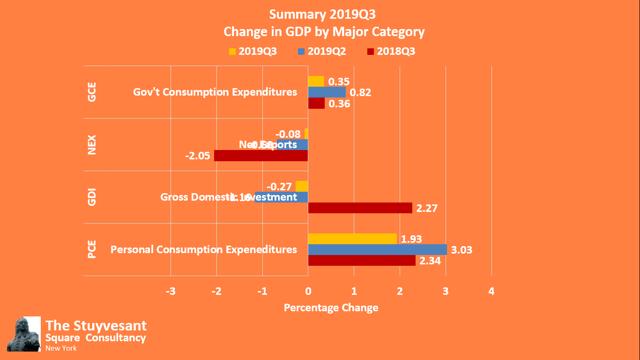 2019Q3 GDP by Major Segment