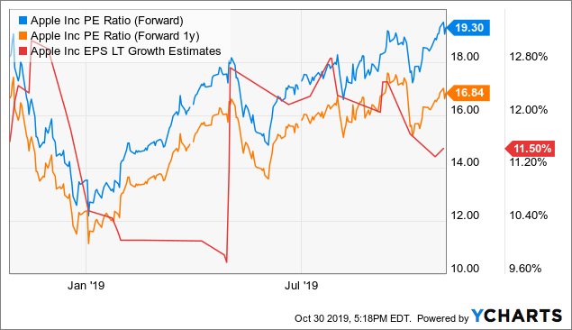 Apple reveals another record quarter with $64b revenue in Q4 2019