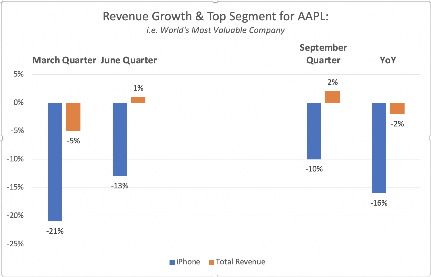 Apple Is Not A Growth Company Anymore