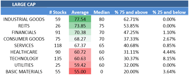 A ranking of large cap sectors from strongest to weakest.
