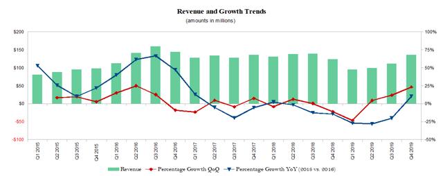 Silicon Motion Quarterly Revenue