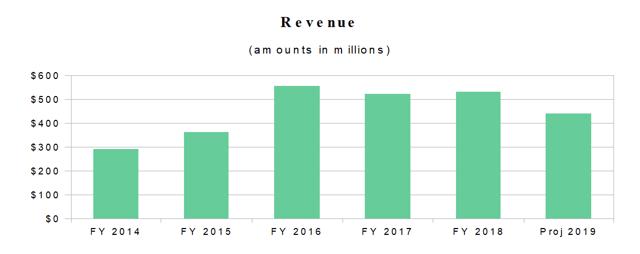 Silicon Motion Annual Revenue