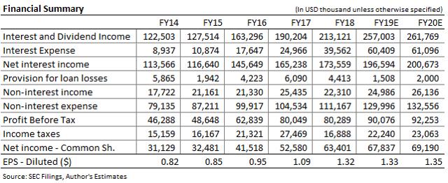 Lakeland Bancorp Income Forecast