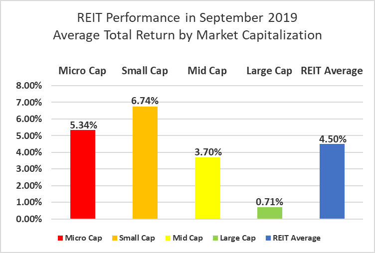 The State Of REITs: October 2019 Edition