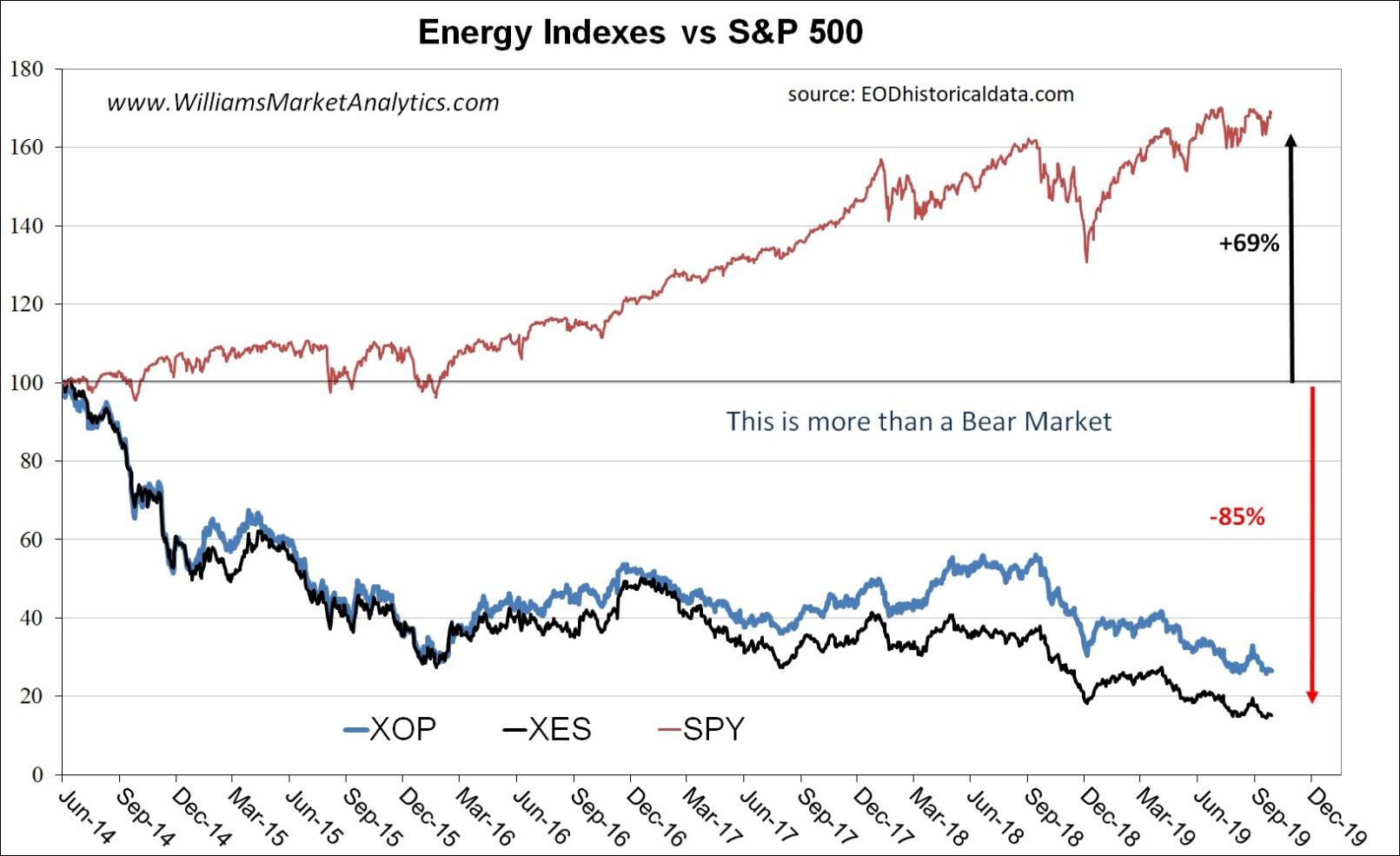 9 Energy Companies That Won't Go Bankrupt