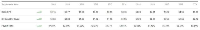 ETN - Dividend and EPS