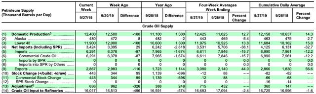 Petroleum Supply, Week Ending 9/27/2019