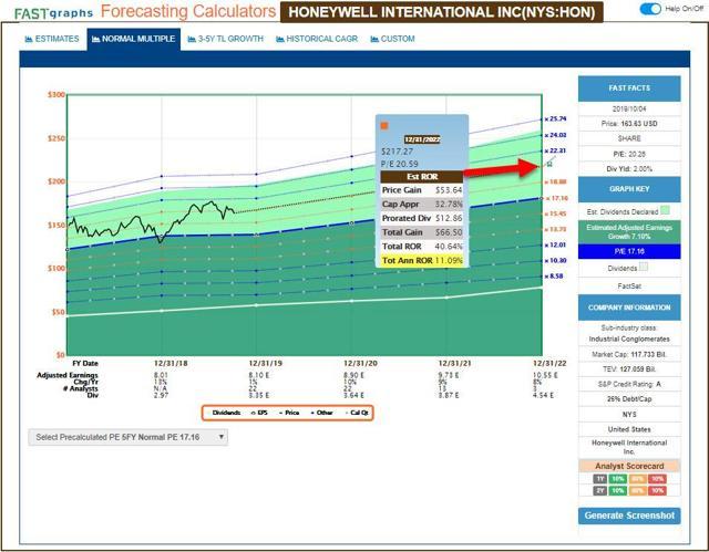 HON - FastGraphs - Forecasting