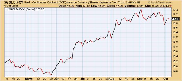 Gold vs. Japanese Yen ETF