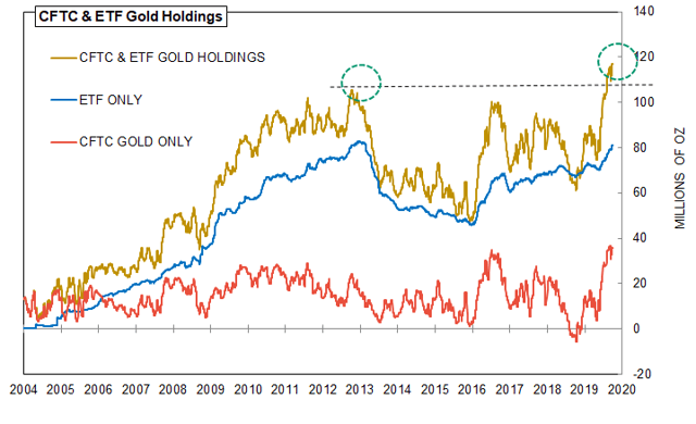 CFTC and ETF Gold Holdings