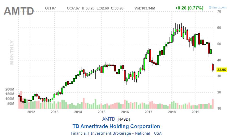 TD Ameritrade In A $0 Commission World (NASDAQ:AMTD) | Seeking Alpha