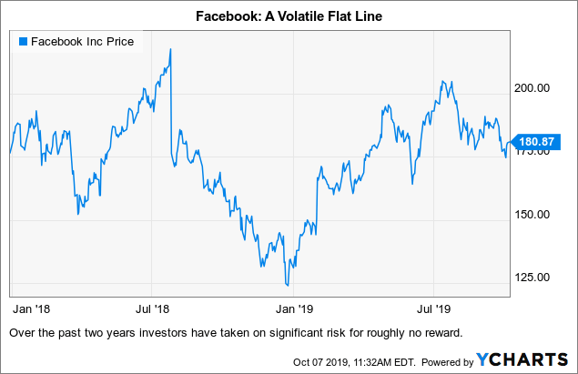 FB: Risk Vs Reward