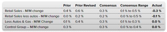 Weekly Economic Vital Signs - A Gradual Deceleration