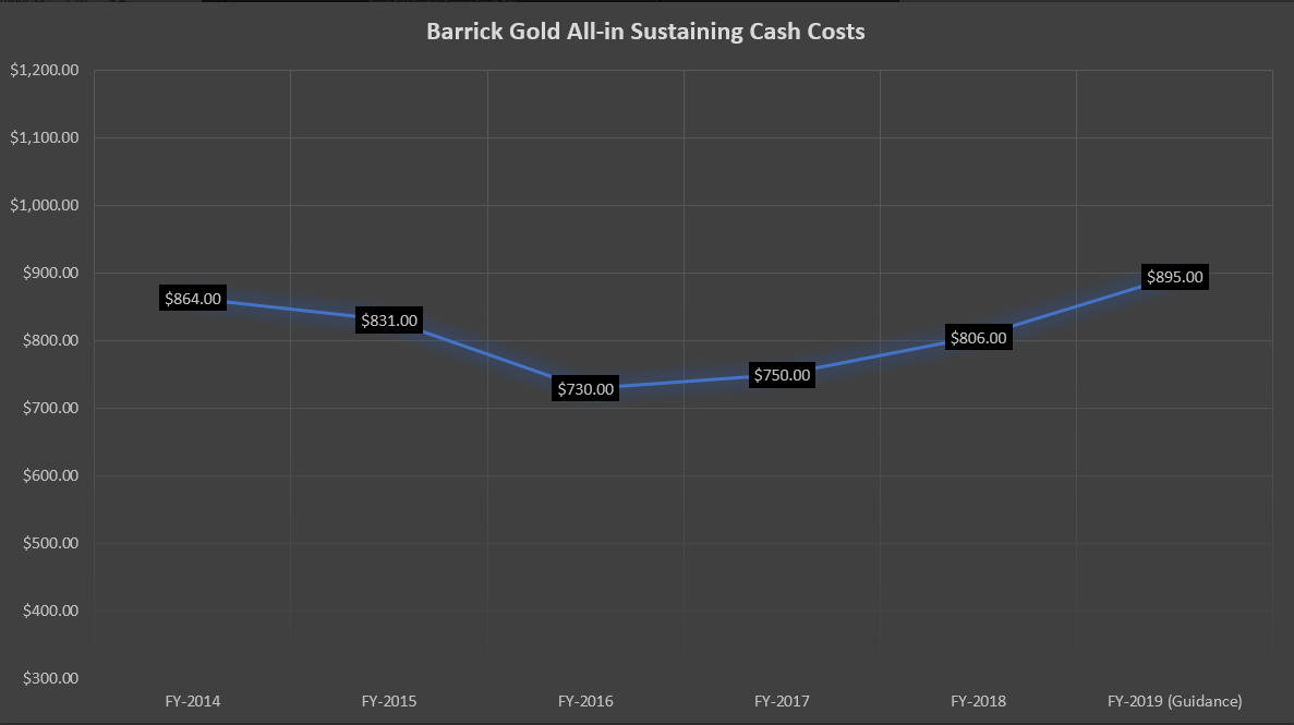 Barrick Gold: Revenue Growth Rates Set To Accelerate