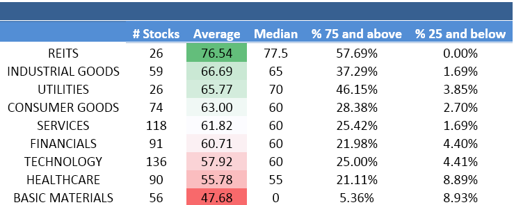 Best Sectors To Invest In 2020.The Best Large Cap Stocks To Buy Now Seeking Alpha