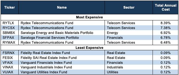 cryptocurrency mutual fund vanguard