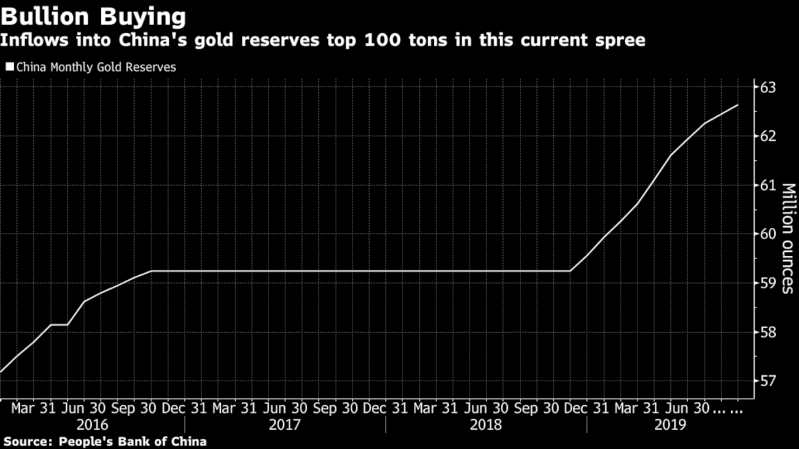 Sovereign Demand Is Good News For Gold Bulls