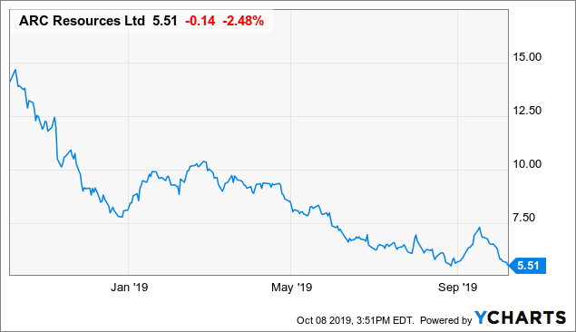 ARC Resources: The 10% Dividend Yield Remains Sustainable
