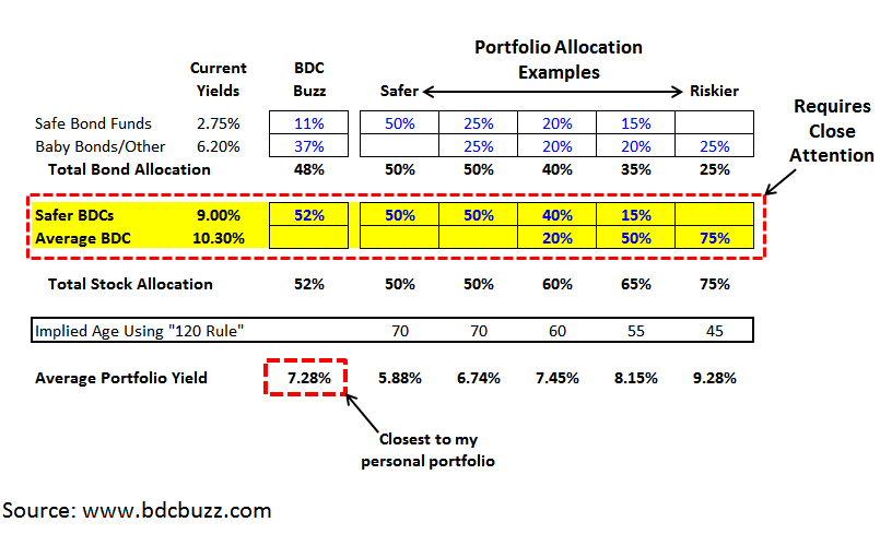 Building A Retirement Portfolio With 6% To 9% Yield: Part 1