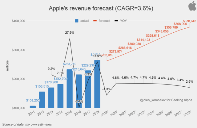 Apple revenue forecast