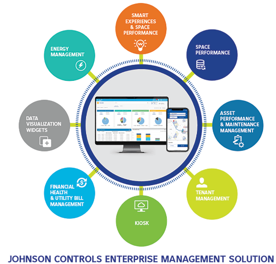 Johnson Controls: Stock To Benefit From Smart Buildings Growth