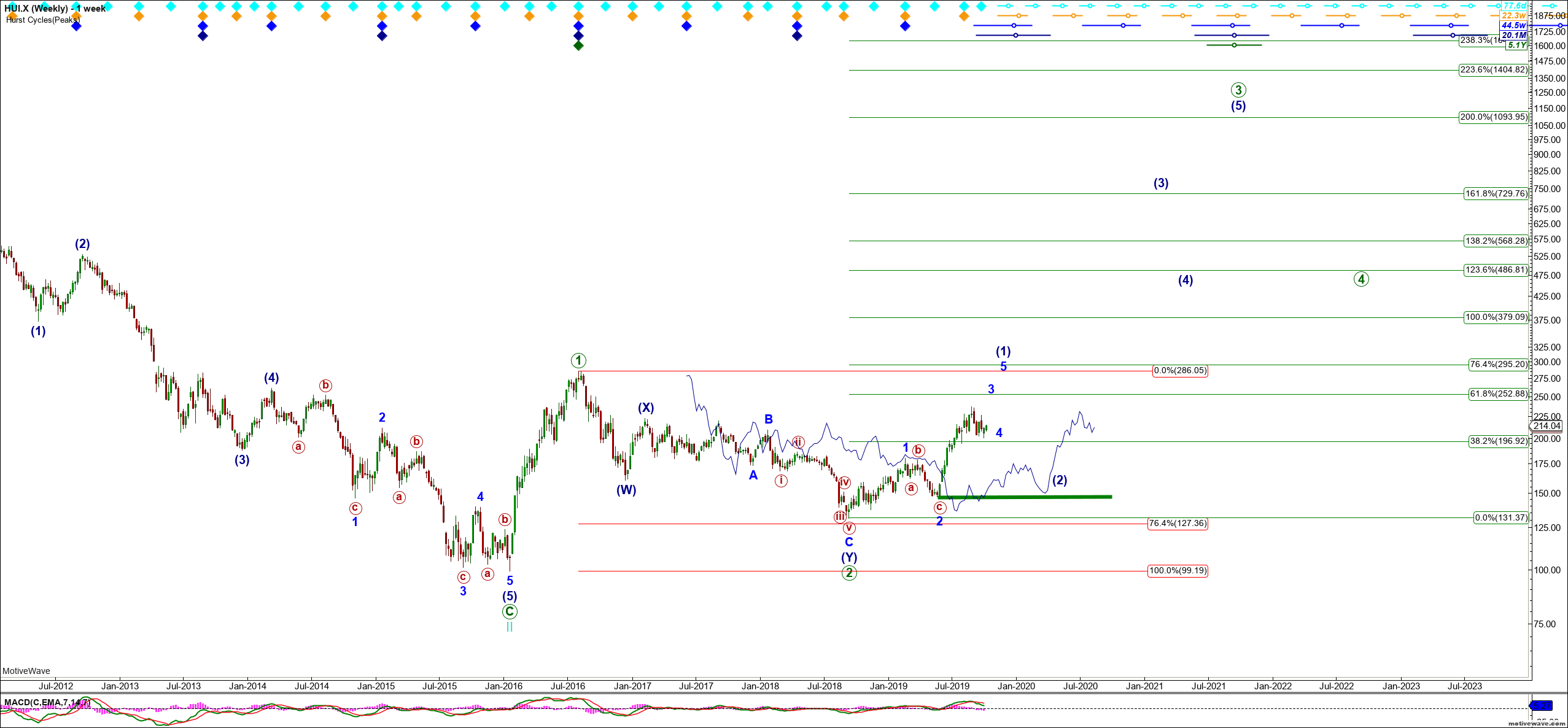 Gold And Miners - Expectations For Future Upside