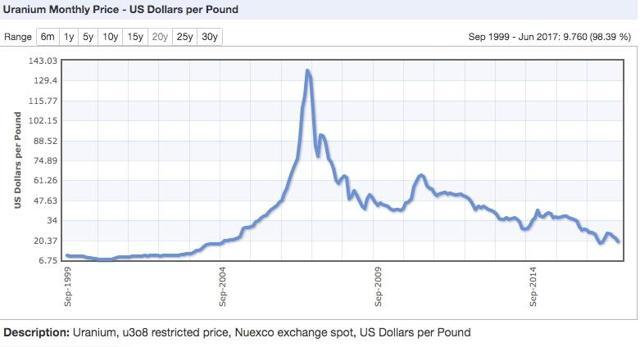 (chart courtesy of www.indexmundi.com)