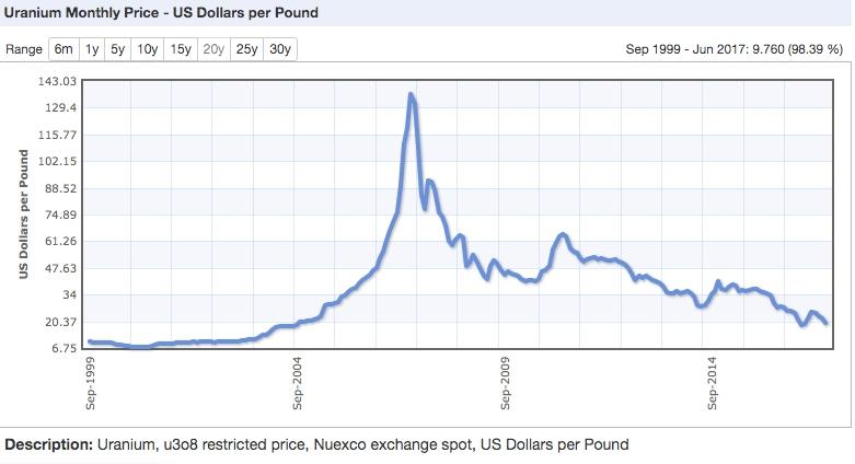Uranium Price Trades Below Cost Of Production - With Louis James