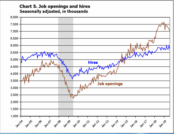 Jolts Report - Lower Job Openings And Quits But Still At Remarkably High Levels Historically