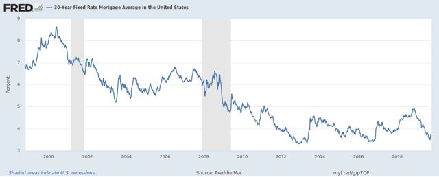 30-Year Fixed Rate Mortgage Average