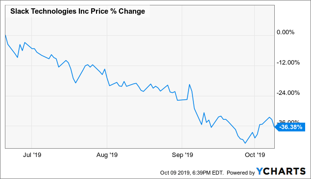 Slack's Poor Quality Of Customers (And 5 Other Reasons Not To Buy Shares)