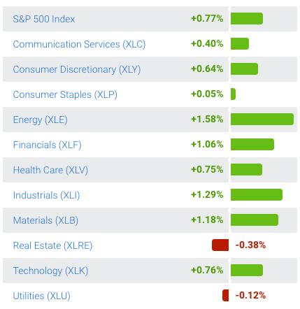 Market Volatility Bulletin: Let The Rally Continue