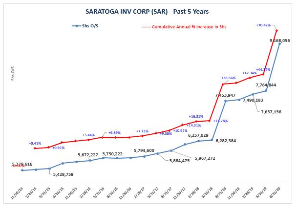 Saratoga investment corp dividend dukascopy jforex api documentation template