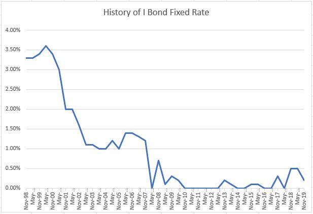 Treasury Slashes I Bond S Fixed Rate To 0 2 Seeking Alpha