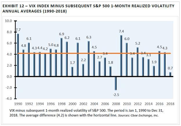 """Image result for volatility risk premium"""""""