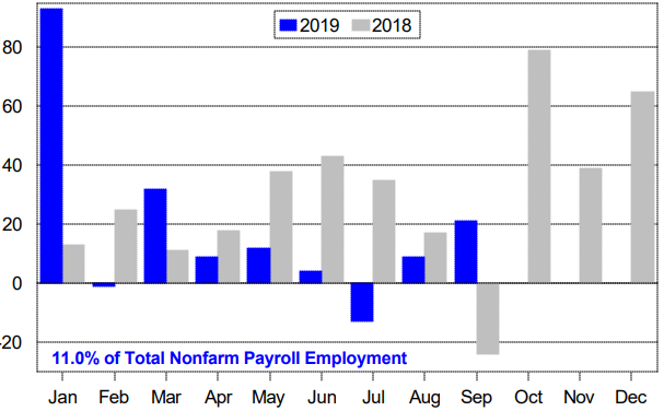 employment drilldown 2