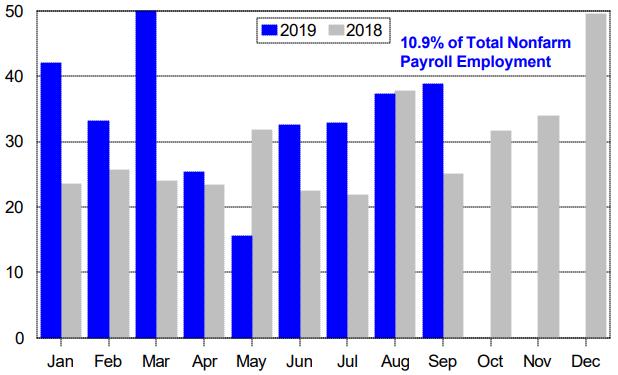 employment drilldown 3