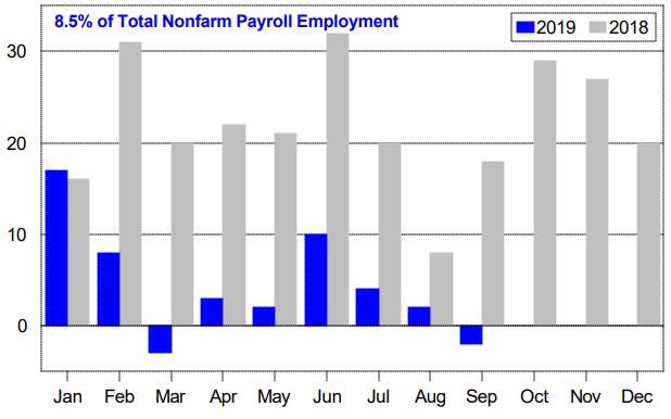 employment drilldown 5