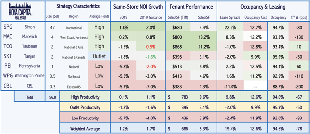 mall REIT performance